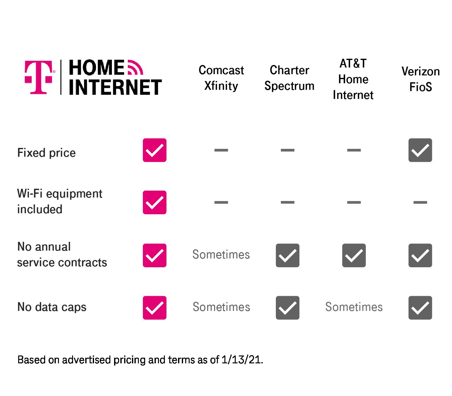 T-Mobile Home Internet comparison chart